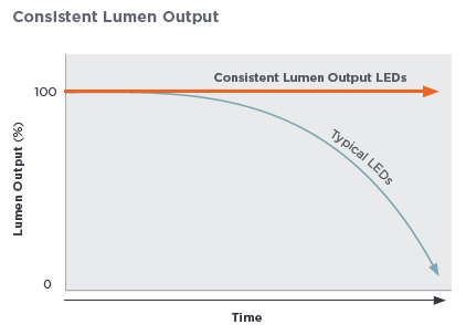 Consistent Lumen Output infographic