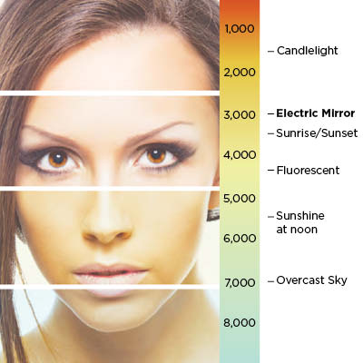 Color temperatures thermometer showing a model with the color she would see herself at with a Lighted Mirror by Electric Mirror