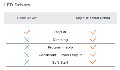 LED Drivers infographic